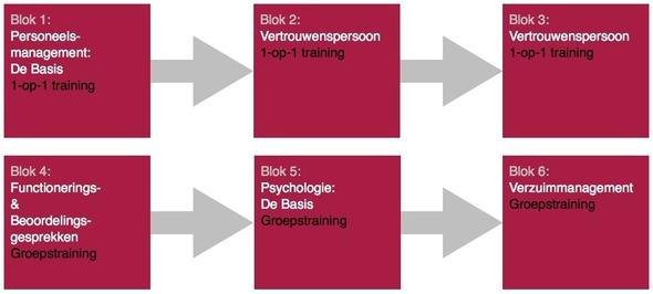 Big opleiding personeelsmanagement