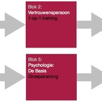 Square opleiding personeelsmanagement